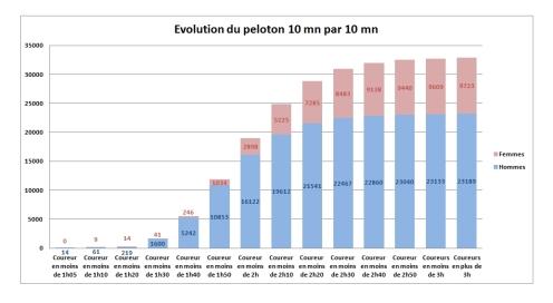 evolution-10-m-par-10-mn